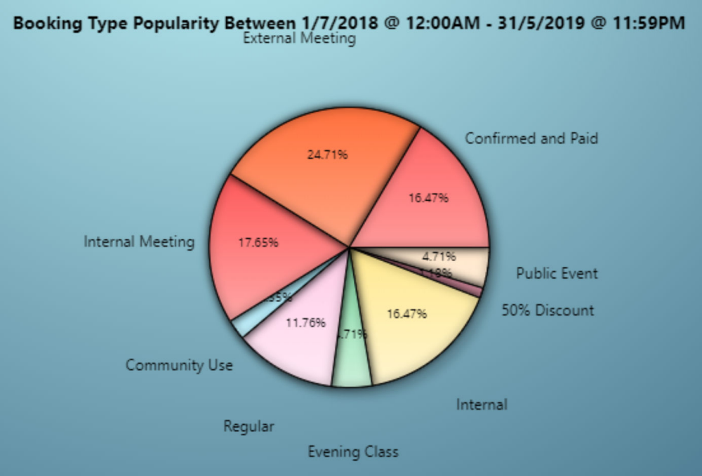 Report showing Booking Type Popularity in MIDAS